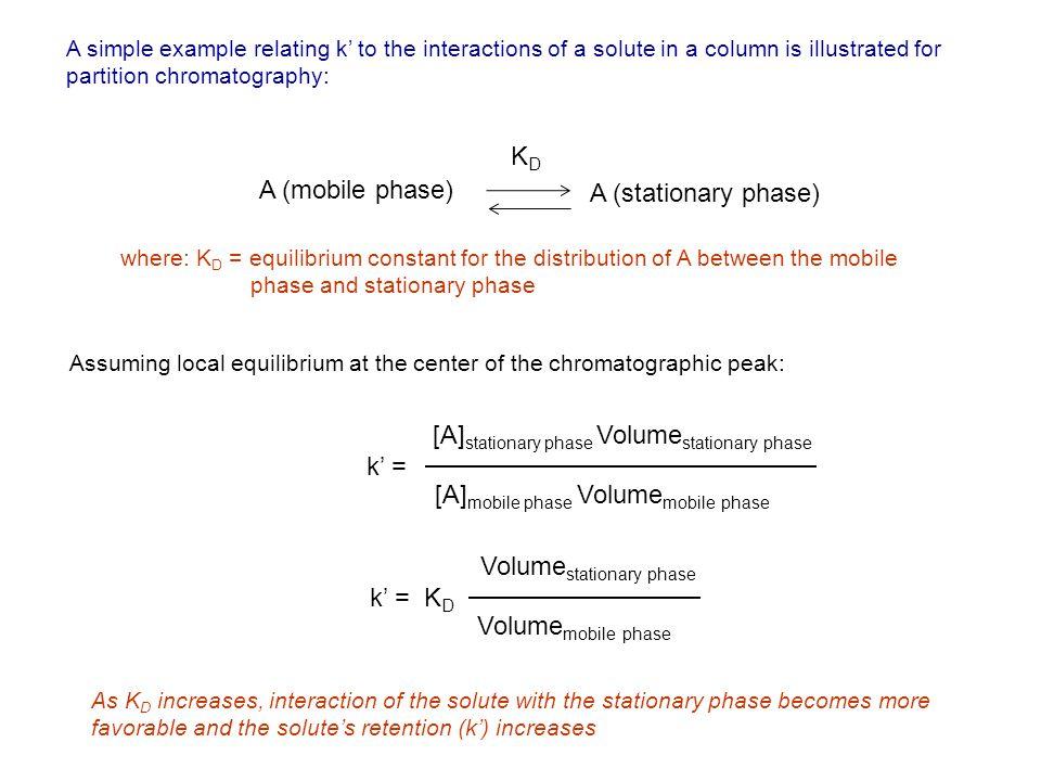 [A]stationary phase Volumestationary phase k' =